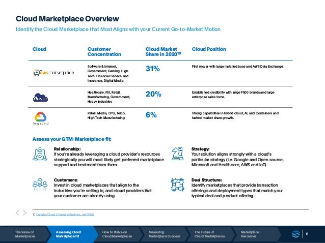 15 Cloud Marketplace Overview Identify the Cloud Marketplace that Most Aligns with your Current Go-to-Market Motion Assess...