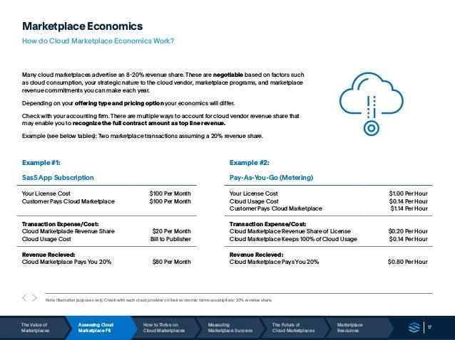 17 Marketplace Economics How do Cloud Marketplace Economics Work? Many cloud marketplaces advertise an 8-20% revenue share...