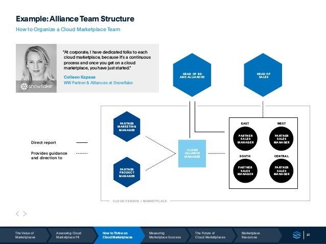 20 Example:Alliance Team Structure How to Organize a Cloud Marketplace Team Direct report Provides guidance and direction ...