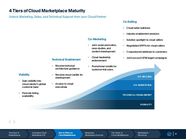 22 4 Tiers of Cloud Marketplace Maturity Unlock Marketing, Sales, and Technical Support from your Cloud Partner CO-SELLING...