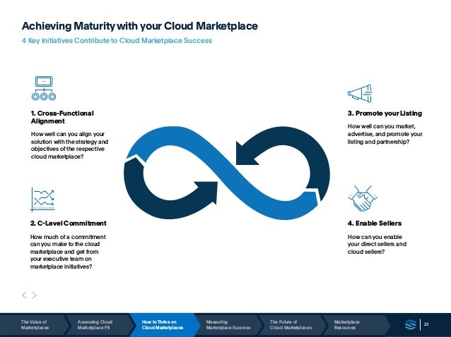 23 Achieving Maturitywith your Cloud Marketplace 4 Key Initiatives Contribute to Cloud Marketplace Success 1. Cross-Functi...