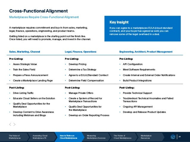 24 Cross-FunctionalAlignment Marketplaces Require Cross-Functional Alignment A marketplace requires commitment and buy-in ...