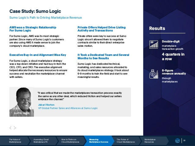 33 Case Study: Sumo Logic Sumo Logic's Path to Driving Marketplace Revenue AWS was a Strategic Relationship For Sumo Logic...