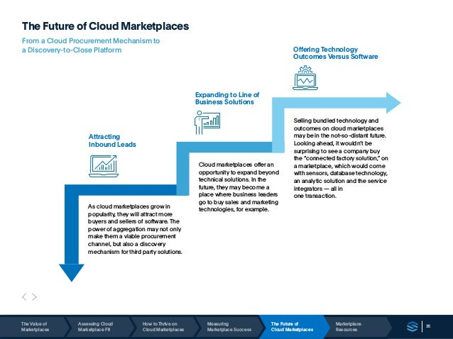 35 The Future of Cloud Marketplaces From a Cloud Procurement Mechanism to a Discovery-to-Close Platform Attracting Inbound...