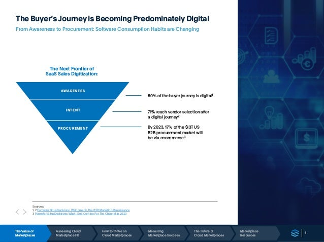 5 The Buyer's Journey is Becoming Predominately Digital From Awareness to Procurement: Software Consumption Habits are Cha...