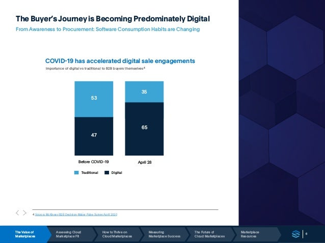 6 The Buyer's Journey is Becoming Predominately Digital From Awareness to Procurement: Software Consumption Habits are Cha...
