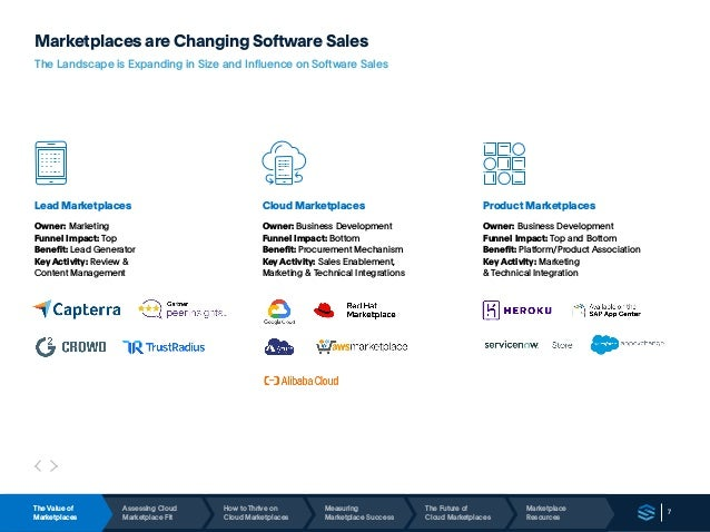7 Marketplaces are Changing Software Sales The Landscape is Expanding in Size and Influence on Software Sales Lead Marketp...