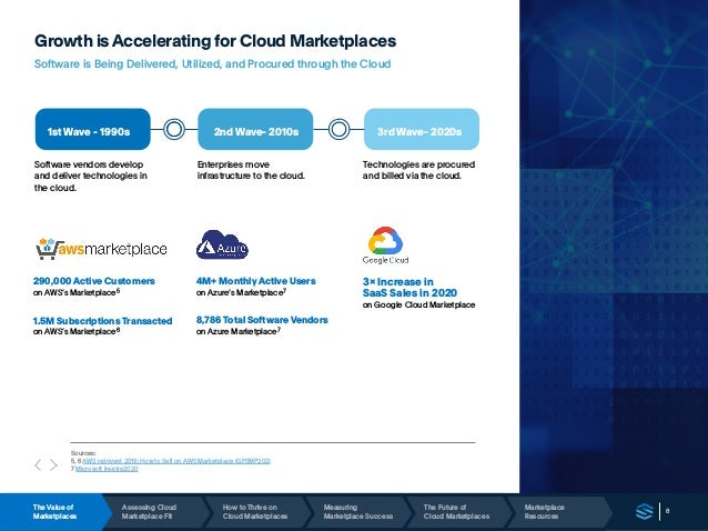 8 Growth isAccelerating for Cloud Marketplaces Software is Being Delivered, Utilized, and Procured through the Cloud 1st W...
