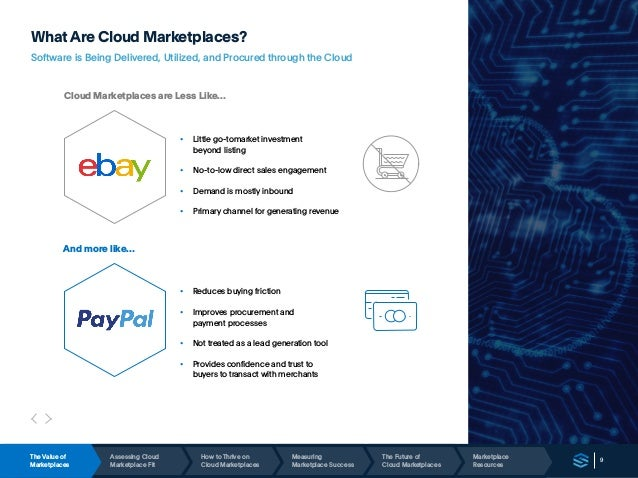 9 WhatAre Cloud Marketplaces? Software is Being Delivered, Utilized, and Procured through the Cloud Cloud Marketplaces are...