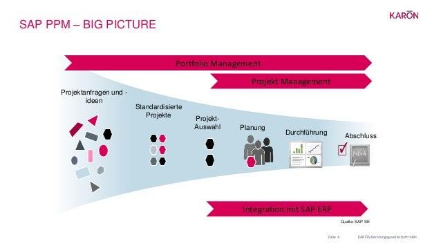SAP PPM – BIG PICTURE KARŌN Beratungsgesellschaft mbHFolie 4 Projektanfragen und - ideen Standardisierte Projekte Projekt-...