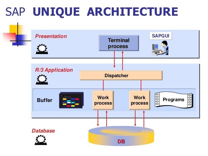 Sap prasad for Sap r 3 architecture