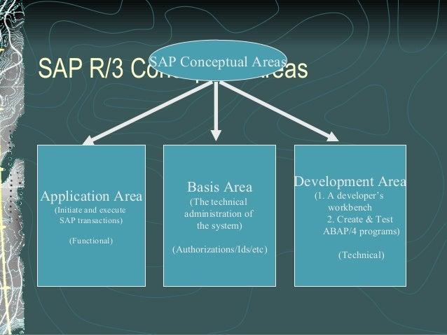 Sap presentation for Sap r 3 architecture