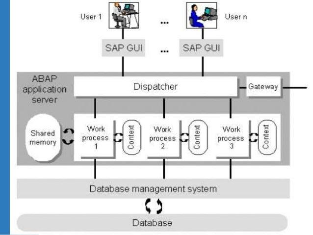 SAP for Beginners