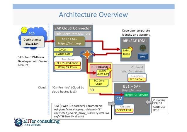 SCP SAP  Cloud  Platform   Developer  with  S-‐user   account. Destinations: BE1:1234 SAP  Cloud  Connect...