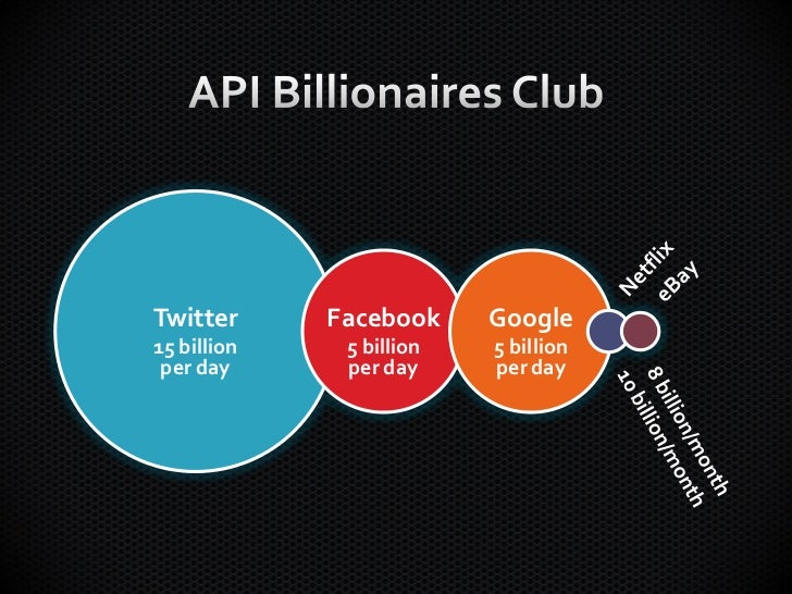 Twitter      Facebook     Google15 billion    5 billion   5 billion per day      per day     per day