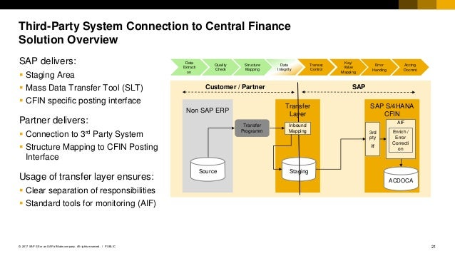 Sap S4 Hana 1709 What S New In Central Finance
