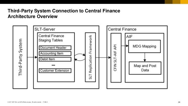 Sap S4 Hana 1709 What S New In Finance V09 No Hidden Slides
