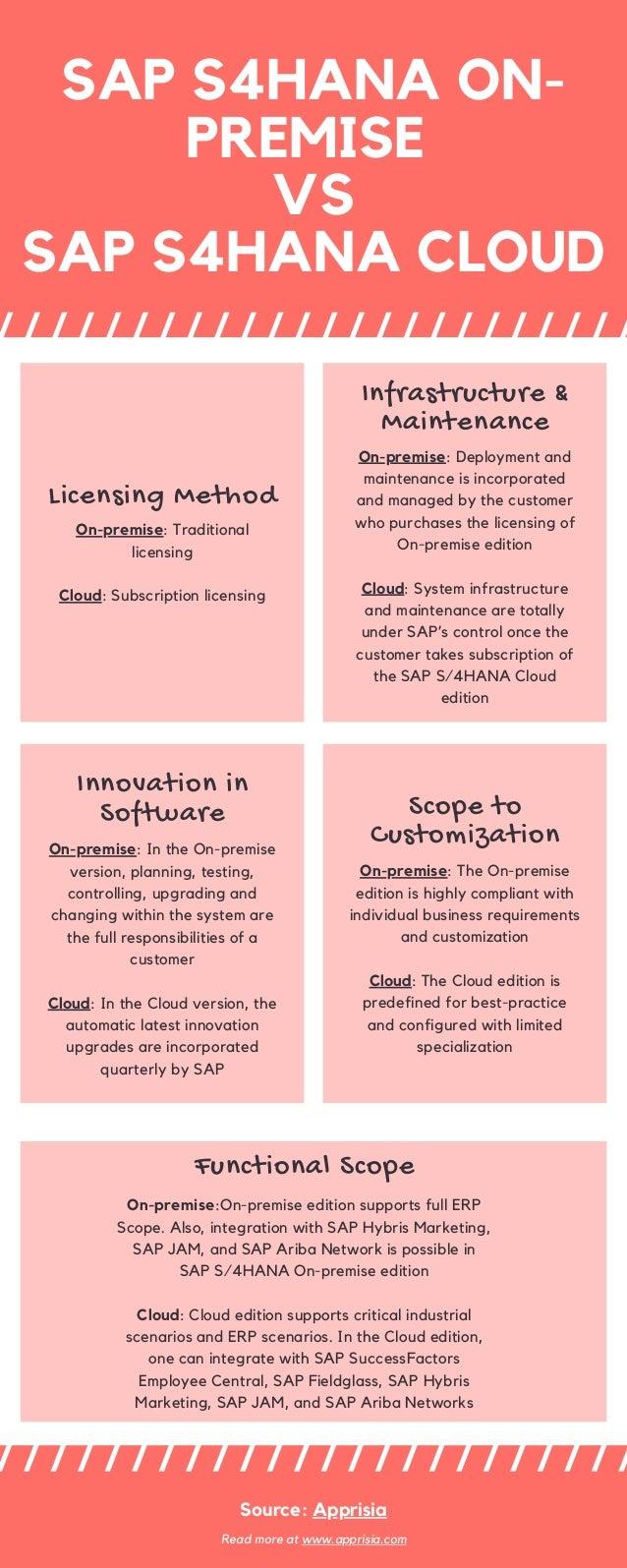 SAP S4HANA ON- PREMISE VS SAP S4HANA CLOUD Licensing Method On-premise: Traditional licensing Cloud: Subscription licensin...