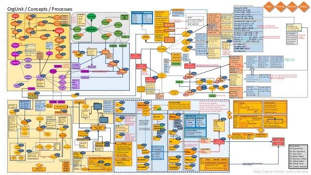 SAP S4 HANA SD 1709 Overview (mindmap edition) Final Sap Route Map on java map, purple map, qualcomm map, great plains map, california republic map, project management map, sql map,
