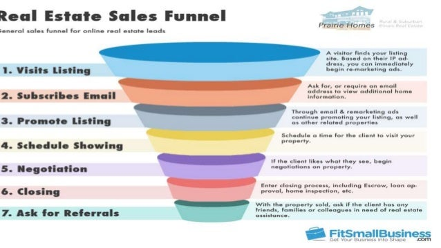 Sap sales funnel examples