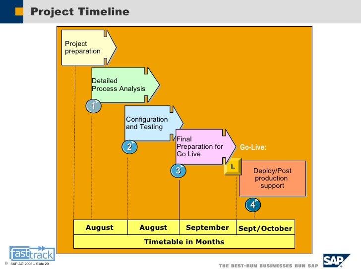 SAP sample – Sample Production Timeline