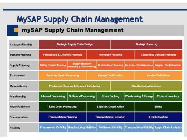 supply chain management 3 Define supply chain management (scm) and demonstrate knowledge in order to think critically and be able to evaluate and design scm strategies necessary to support the firm's global strategic decisions.
