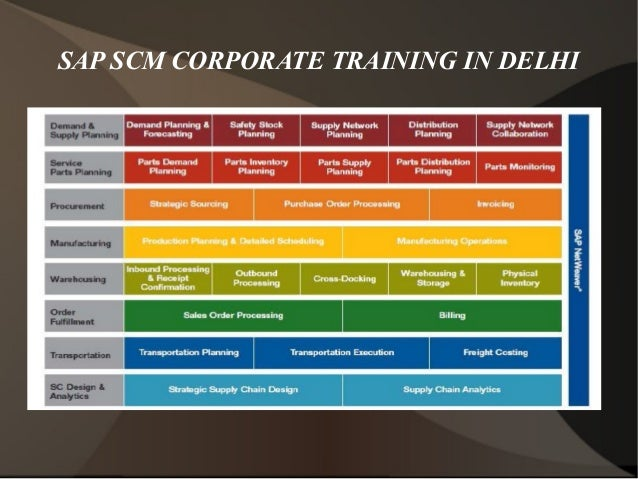 What are some good training centers to learn SAP in Delhi ...