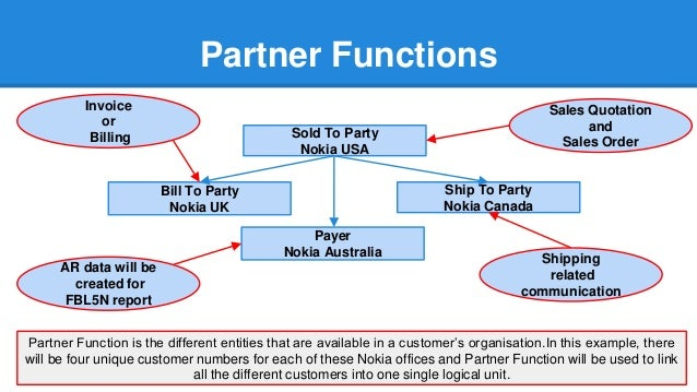 SAP SD - How to use SAP SD partner functions in the most