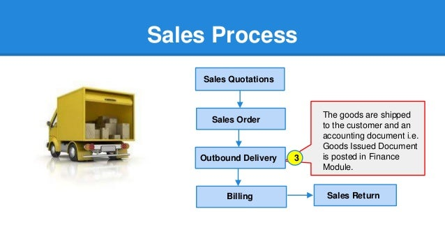 how to create delivery in sap sd