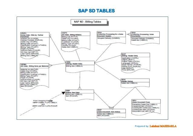 Sap Sd Tables By Lakshmi Mahisarla