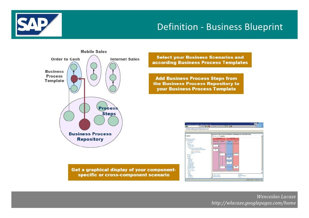 Sap solman imptools implemetation tools 9 definition business blueprint malvernweather Choice Image