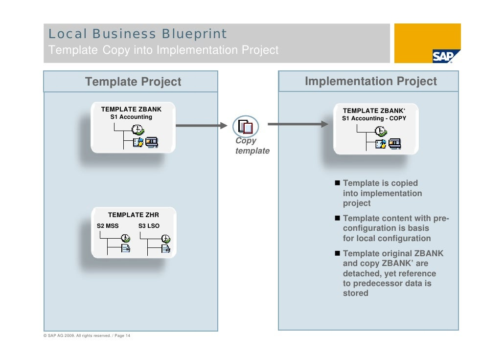 Sap solution manager global roll outs page 13 14 local business blueprint malvernweather Choice Image