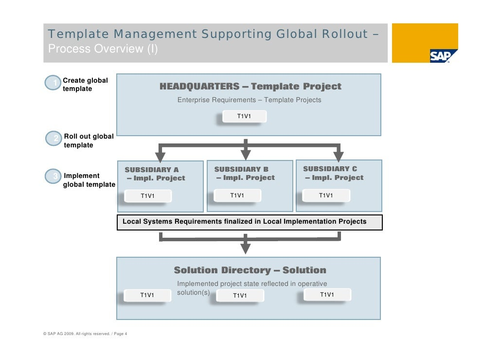 Sap solution manager global roll outs page 3 4 template management supporting global malvernweather Choice Image
