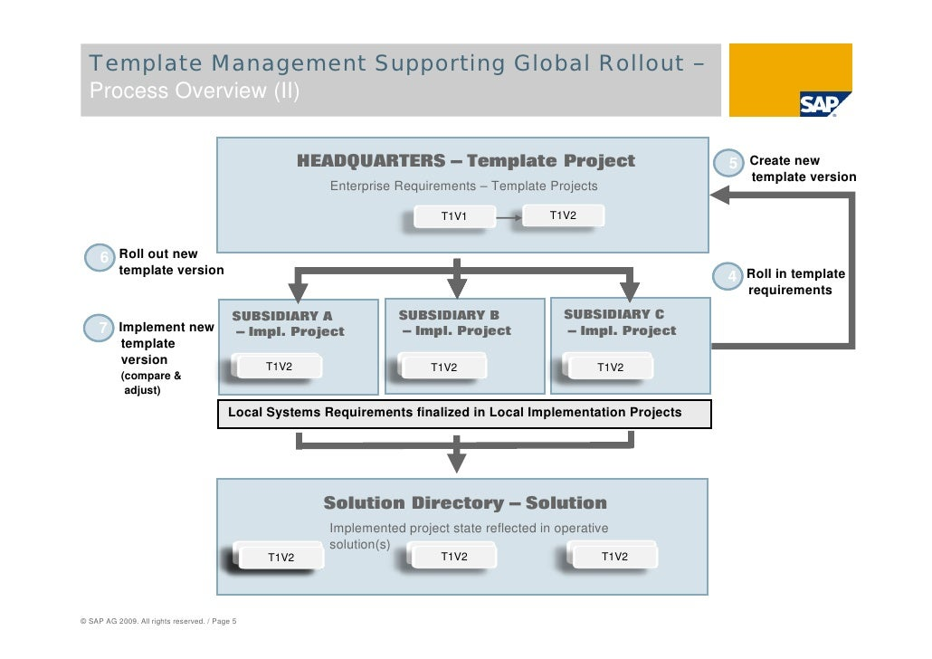 Sap solution manager global roll outs page 4 5 template management supporting global malvernweather Choice Image