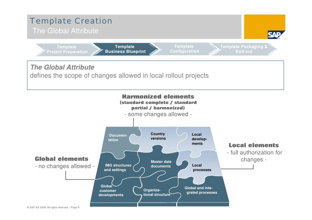 Sap solution manager global roll outs page 8 9 template creation the global malvernweather Choice Image