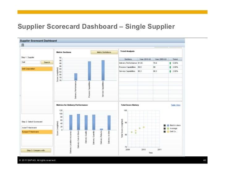 Sap Supplier Risk Performance 2011