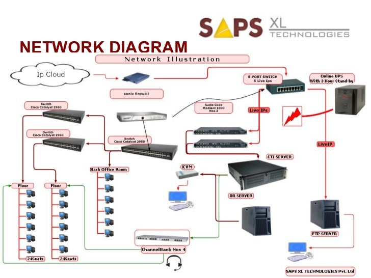 saps xl technologies corporate profile rh slideshare net Wired and Wireless Network Diagram Sprint Network Diagram