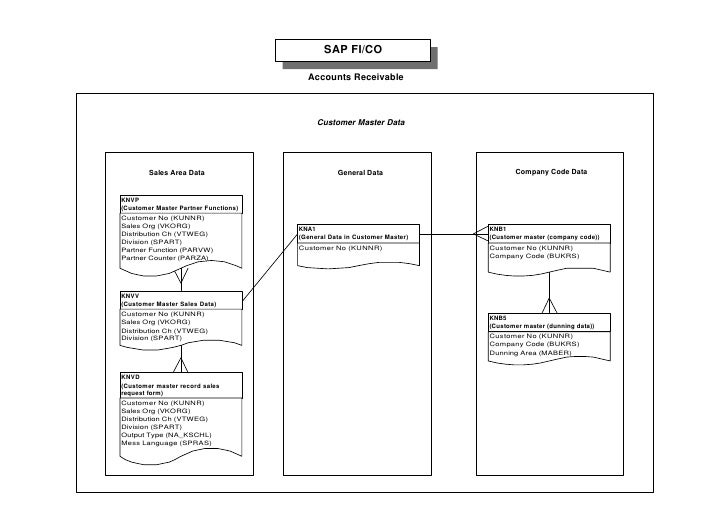 Sap table relation