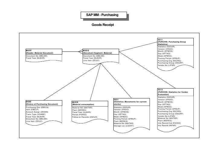 Sap table relation