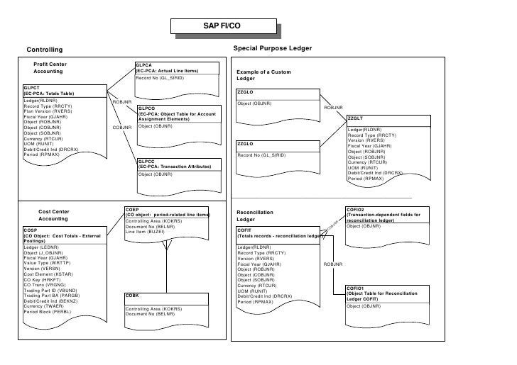 Sap table relation 8 ccuart Choice Image