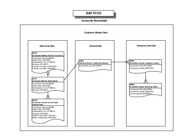 sap tables mapping rh slideshare net sap plant company code table sap customer company code table