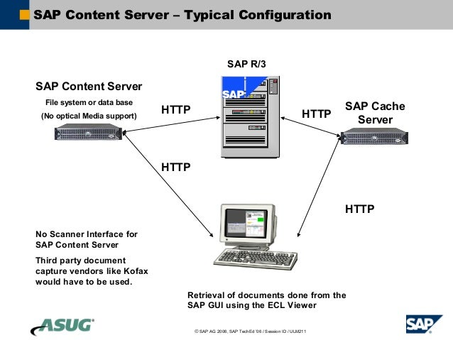 sap document management system integration with content ... home server diagram sap server diagram #12