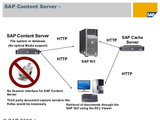Use the SAP Content Server for Your Document Imaging and
