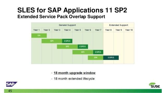 SLES 11 SP2 FOR SAP PDF DOWNLOAD