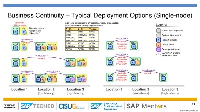 Sap Teched 2016 Deployment Options With Business Continuity For Sap