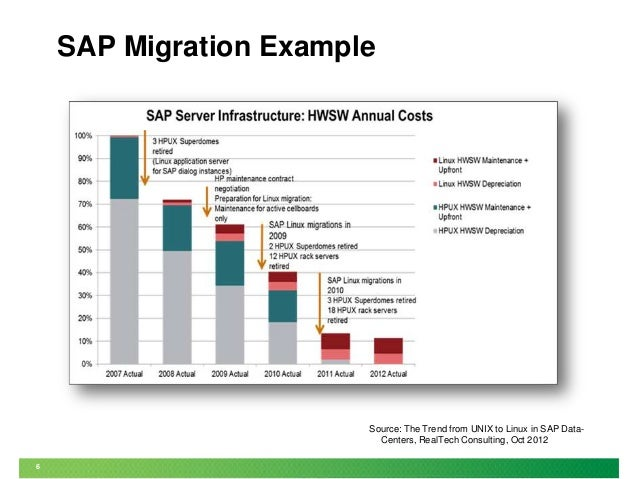 Migrating SAP from UNIX to SUSE Linux