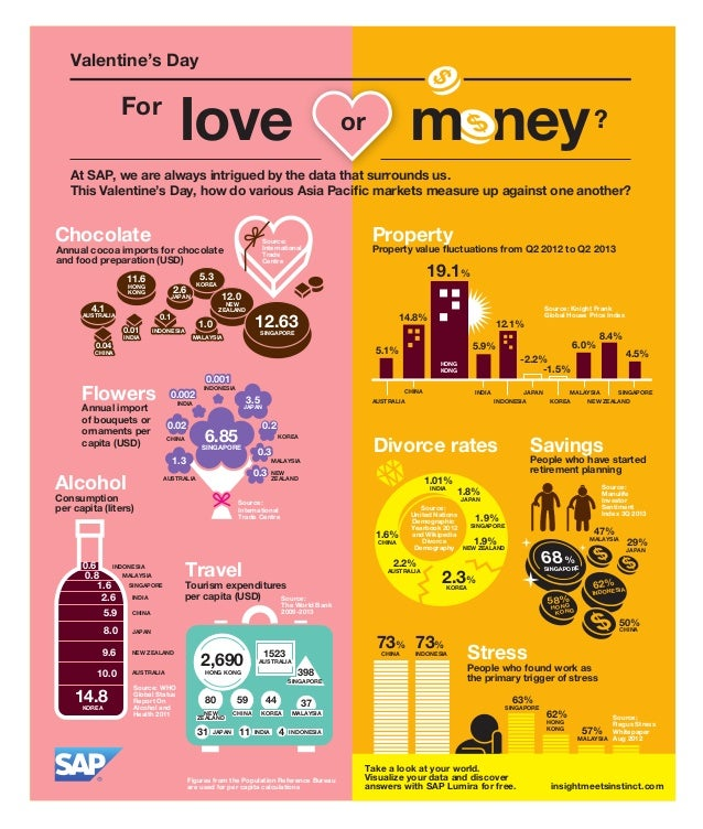 Valentine's Day  love  For  money ?  or  At SAP, we are always intrigued by the data that surrounds us. This Valentine's D...