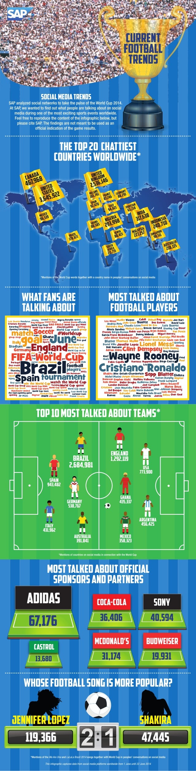 SAP World Cup Insights