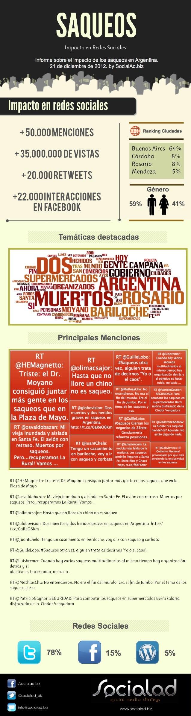 Saqueos. Impacto en Redes Sociales by SocialAd.