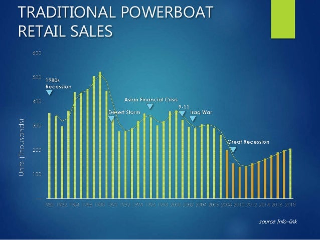 NEW POWERBOAT RETAIL UNIT SALES source: Info-Link